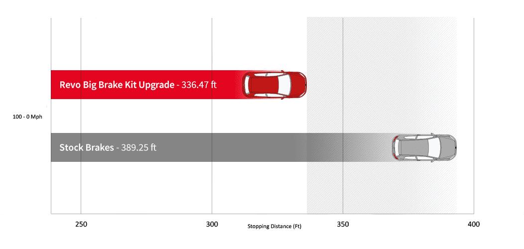 revo-100-0-mph-average-stopping-distance